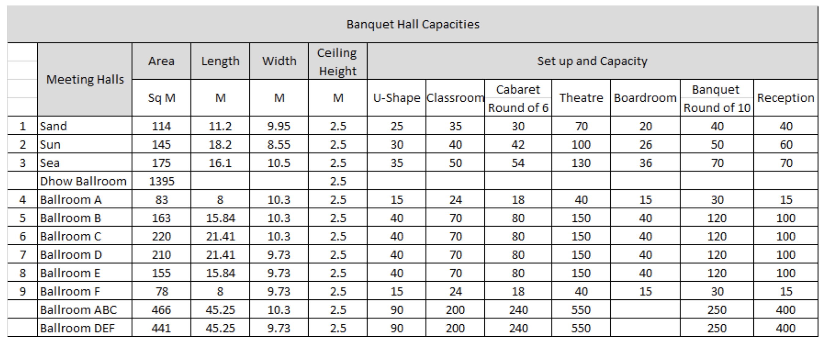 Banquet Hall Capacities